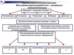 Классический массаж - разновидности, теория и принципы, последовательность действий и противопоказания