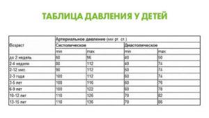 Какая норма давления у ребенка: таблица по возрасту, норма артериального давления у детей
