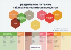 b1de209e67a7 Таблица совместимости продуктов, сочетание продуктов питания - Sport ...